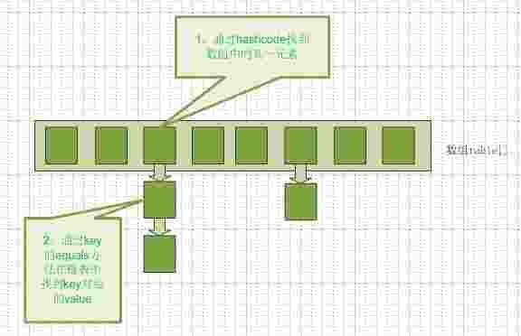 C++笔记】 Hash(哈希) C++ STL中哈希表hash_map从头到尾详细
