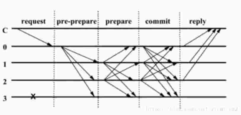 比特币源码分析--PBFT算法