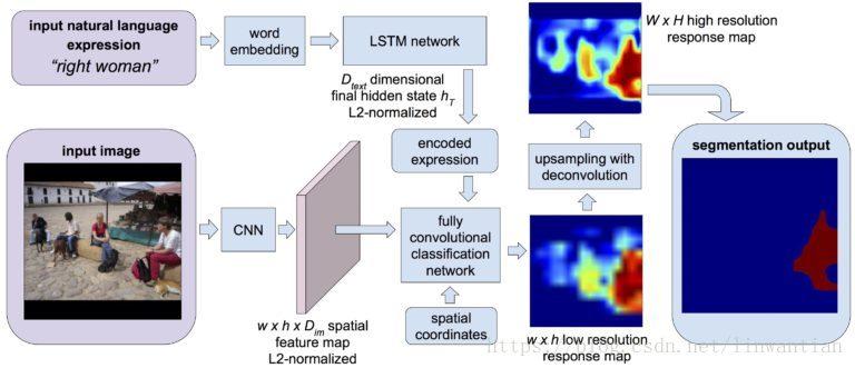 Deeplab、目标检测、Segmentation - 神评网