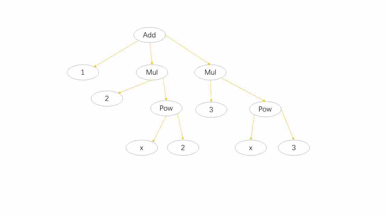 Python 数值计算 —— 符号计算