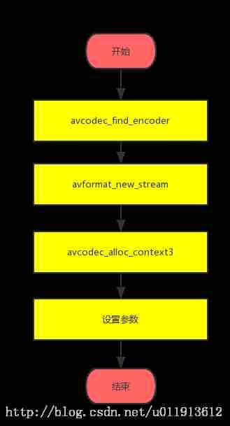 ffmpeg学习十一:封装音视频到同一个文件(muxing c源码分析) - 神评网