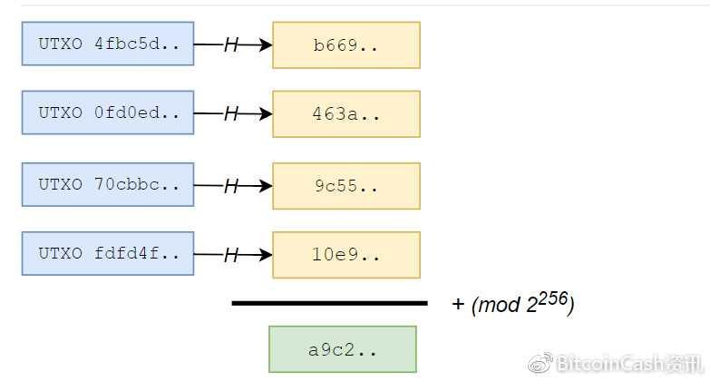 BCH中的UTXO Commitment与其用到的ECMH哈希算法