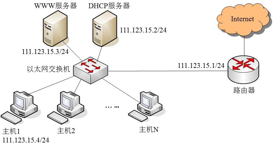 子网划分,子网掩码,默认网关和DHCP服务