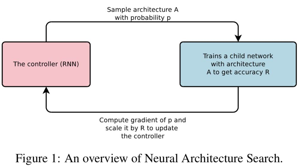 NEURAL ARCHITECTURE SEARCH WITH REINFORCEMENT LEARNING 笔记