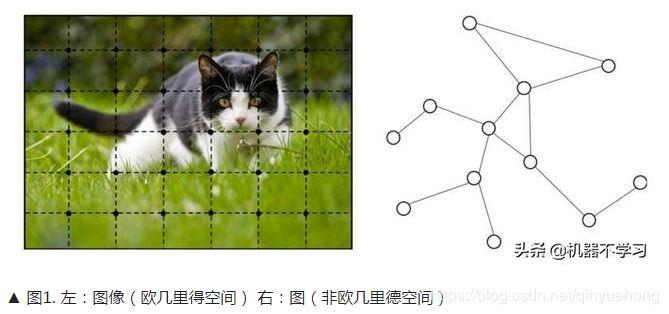 图神经网络GNN综述