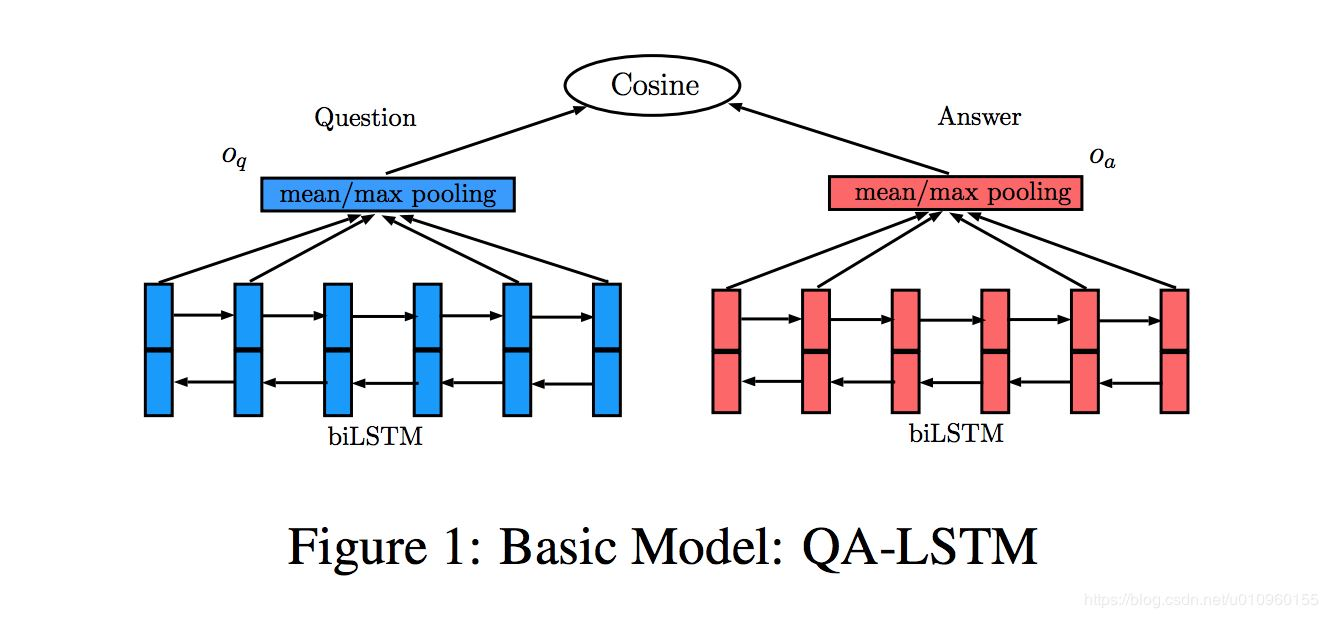 【论文笔记】 LSTM-BASED DEEP LEARNING MODELS FOR NONFACTOID ANSWER SELECTION