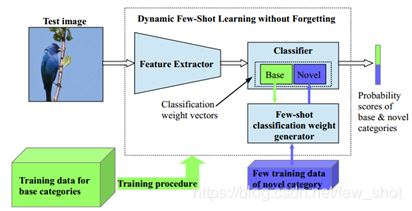 Dynamic Few-Shot Visual Learning without Forgetting