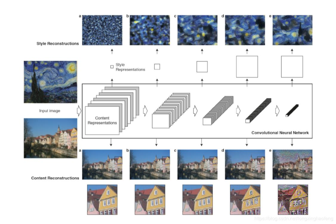 深度学习(6)——基于卷积神经网络的图像样式转换