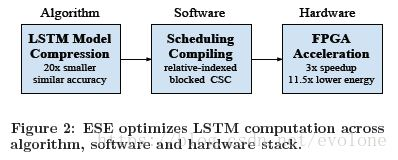 AI芯片:深鉴科技基于深度压缩的ESE方案分析