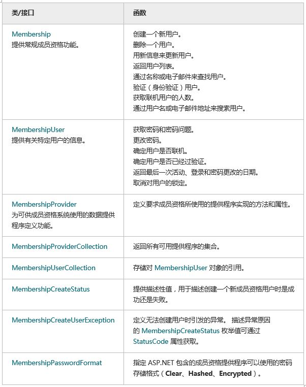 Membership三步曲之入门篇- Membership基础示例- 神评网