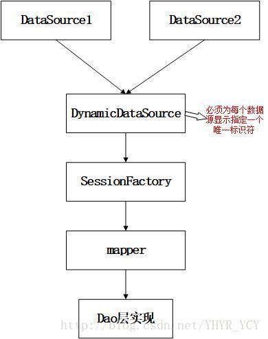 spring-boot整合mybatis和druid连接池(动态数据源——读写分离