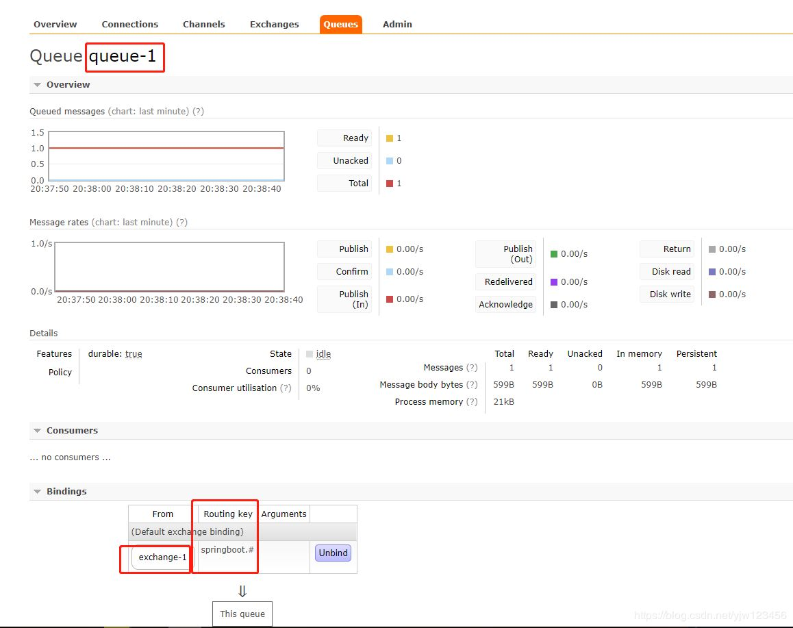 RabbitMQ学习——整合Spring AMQP、SpringBoot以及Spring Cloud