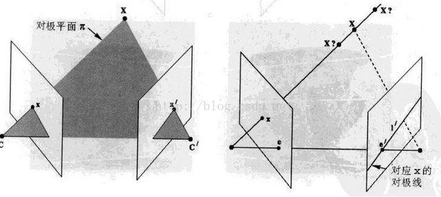 【立体视觉(一)】由基本矩阵、本质矩阵恢复摄像机矩阵——Structure from motion