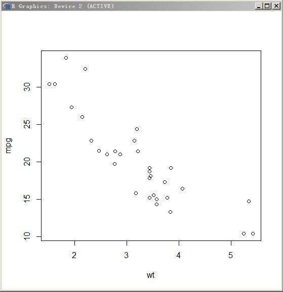 R:使用R内置的mtcars数据框生成散点图及拟合曲线