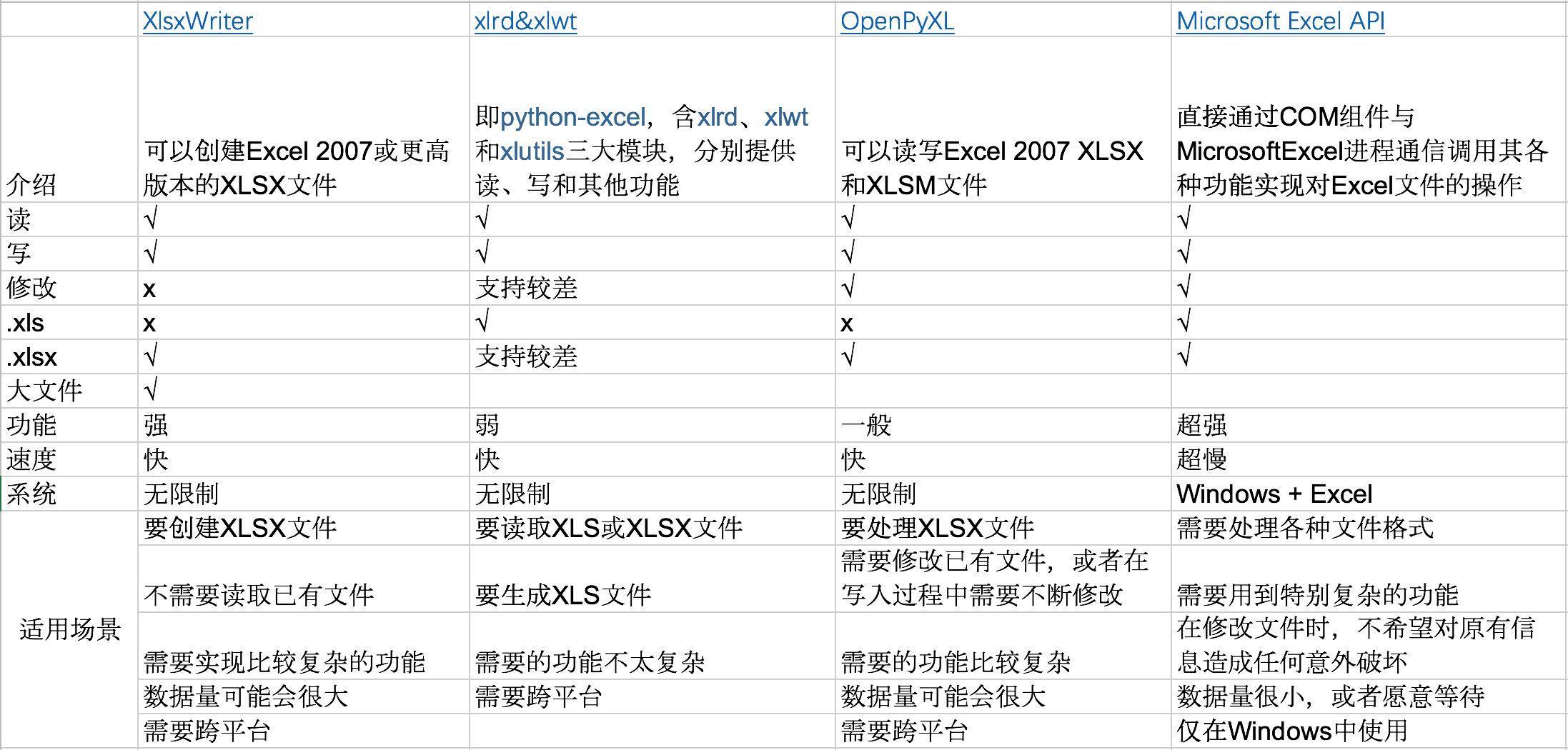 Python读写Excel - 神评网