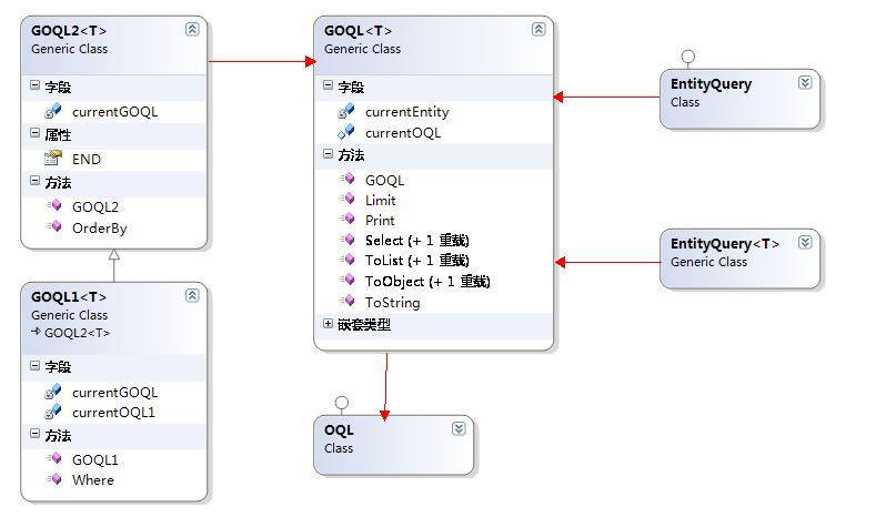 一行代码调用实现带字段选取+条件判断+排序+分页功能的增强