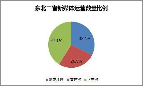新媒矿论公众号竟然能看出东北三省人口老龄化