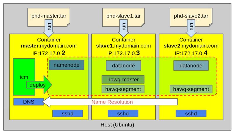 hadoop峰会速记1:Hadoop on Docker规模部署首次实现一键部署