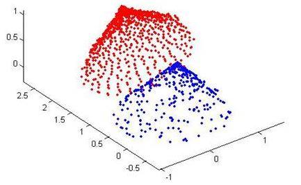 ICP(迭代最近点)算法