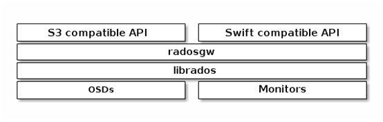 CEPH Object Gateway