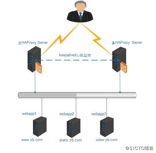 案例一(haproxy+keepalived高可用负载均衡系统)【转】 - 神评网