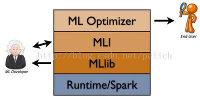 MLBase:Spark生态圈里的分布式机器学习系统