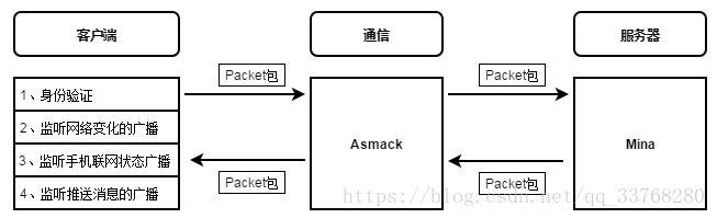 AndroidPN消息推送原理分析
