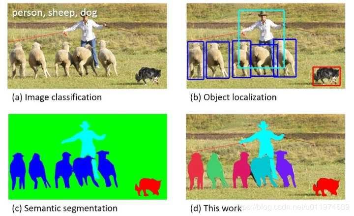 Semantic Segmentation--SegNet:A Deep Convolutional Encoder-Decoder Architecture..论文解读