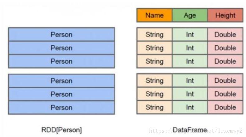 Spark学习笔记:SparkSQL