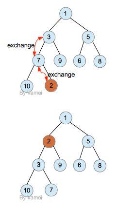 二叉树学习笔记(二)之堆