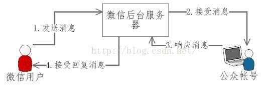 微信公众号平台开发测试