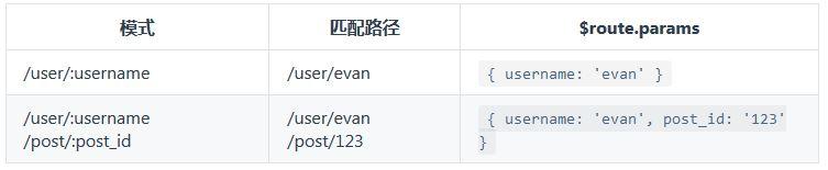 Vue.js动态路由匹配