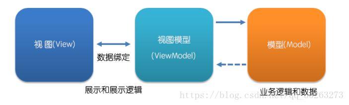 Vue.js前端开发笔记--Vue.js基础特性(1)
