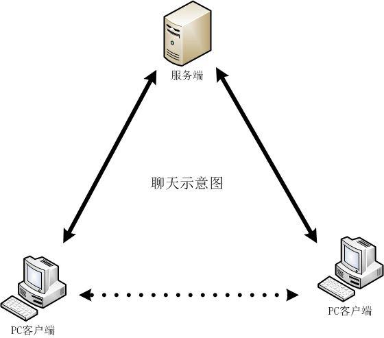 C# 网络编程之简易聊天示例