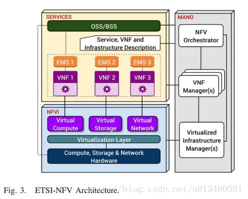 VNF放置问题(Resource Allocation in NFV)