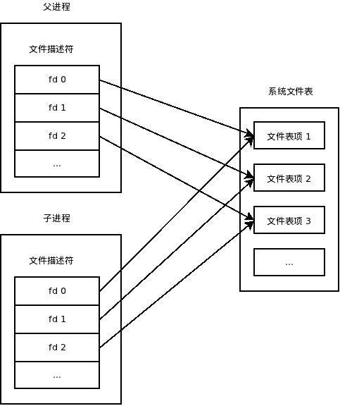 使用FD_CLOEXEC实现close-on-exec,关闭子进程无用文件描述符