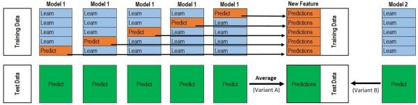 【机器学习算法】集成学习之Stacking,Bagging,AdaBoost