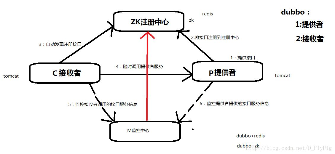 分布式zookeeper+dubbo的简单配置使用