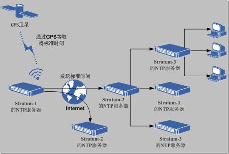 Linux的NTP配置总结