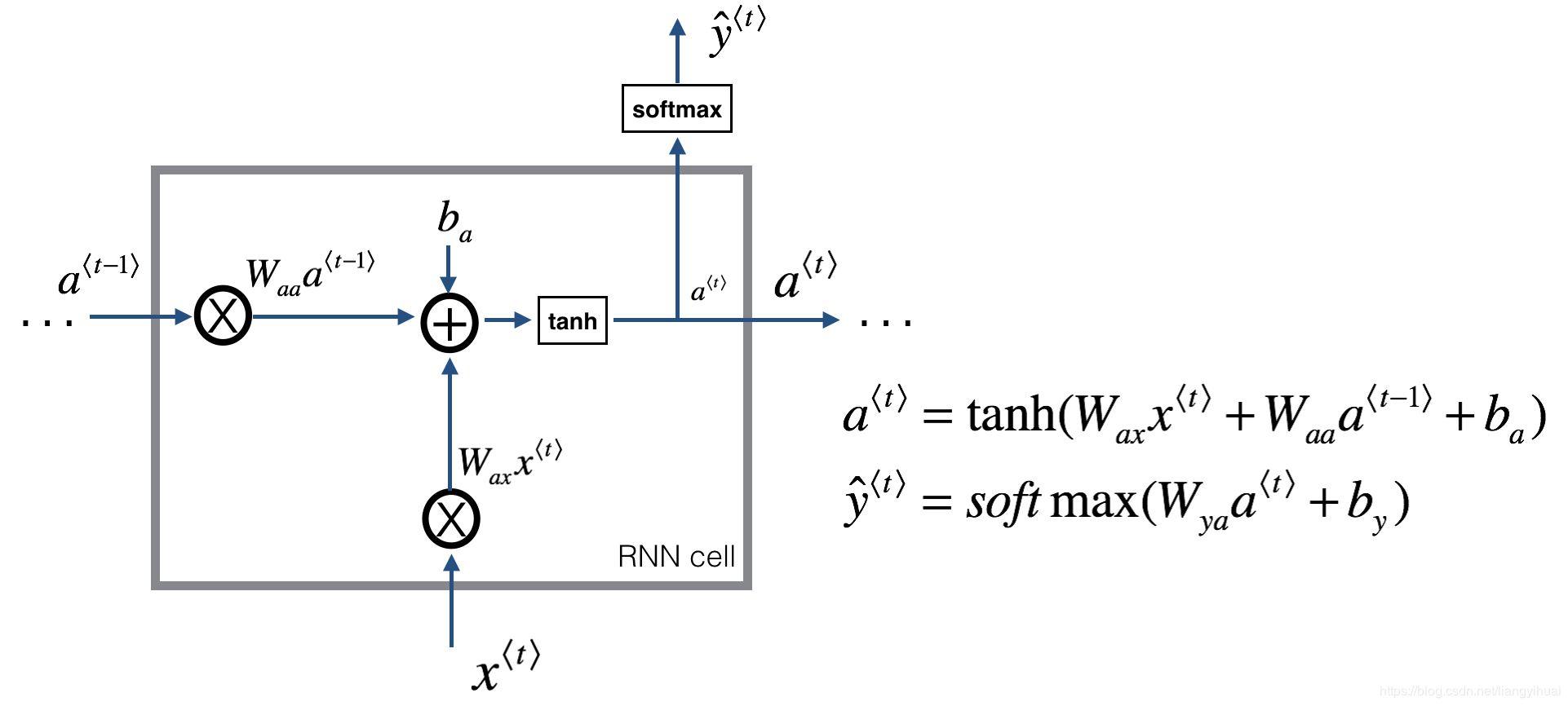 使用RNN神经网络自动生成名字 (不使用深度学习框架,源码)