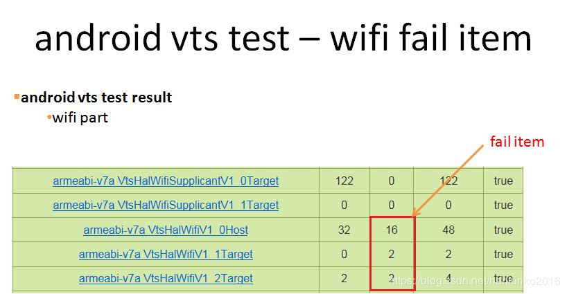 android9.0 vts test – wifi fail item