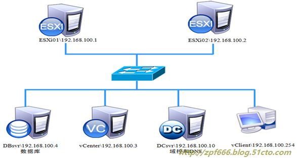 vCenter的安装与部署