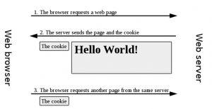 全面解读HTTP Cookie