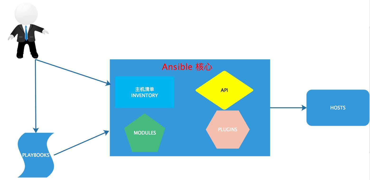 2.Ansible是如何工作的与安装方式