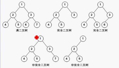 常见数据结构之二叉树