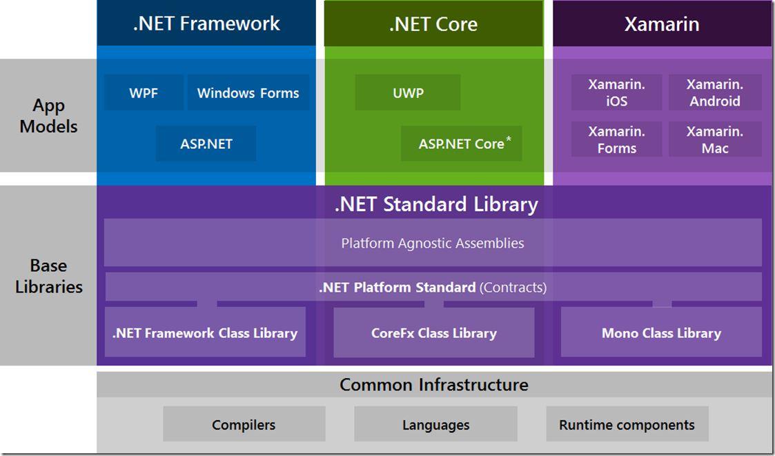 .Net 生态系统(framework vs core vs xamarin)
