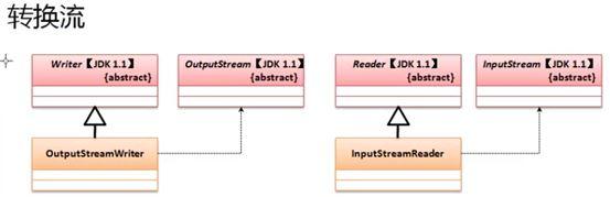 Java IO编程——转换流