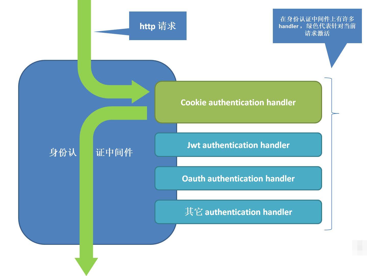 ASP.NET Core Identity 实战(3)认证过程