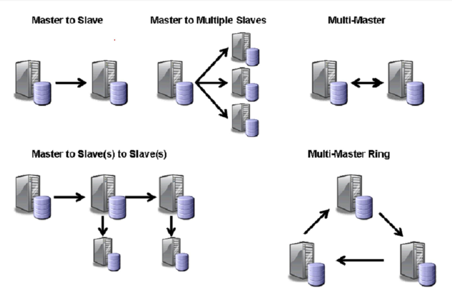 MySQL Scale Out
