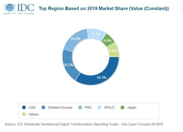 IDC:到2023年全球数字化转型支出占ICT支出的一半以上